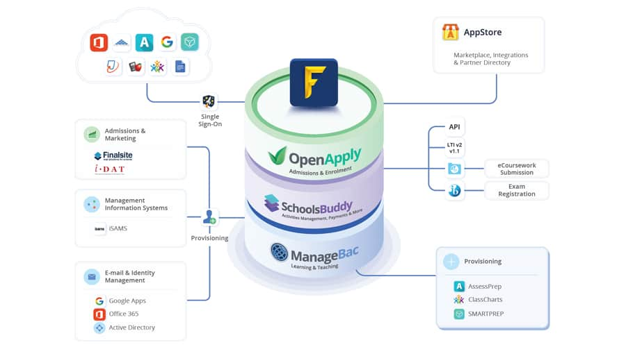 Services & Integrations Overview