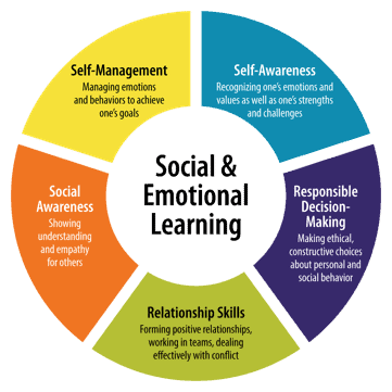 social emotional learning min